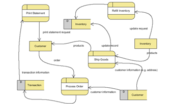 Business Process Modeling Diagrams - Unified Modeling ...