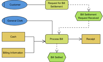 Business Process Modeling Diagrams  Unified Modeling Language Tool