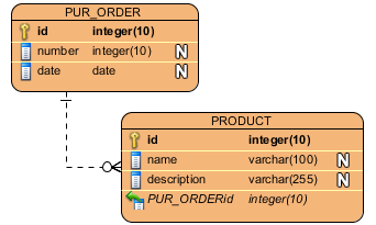Entity Relationship Diagram - Data Modeling - UML