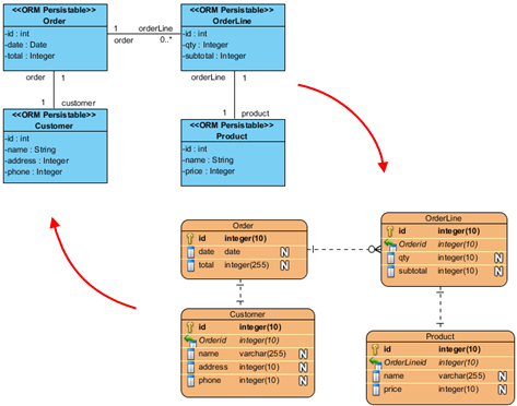 Synchronization with class diagram data modeling uml diagramming synchronization with class diagram ccuart Images