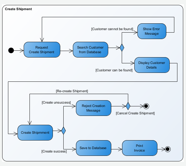 activity diagram   uml  diagrams   uml modeling toolactivity diagram