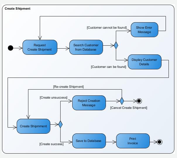 Class diagram visual studio relationships dating 9