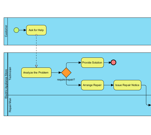 business process diagram   bpmn diagrams   unified modeling    business process diagram
