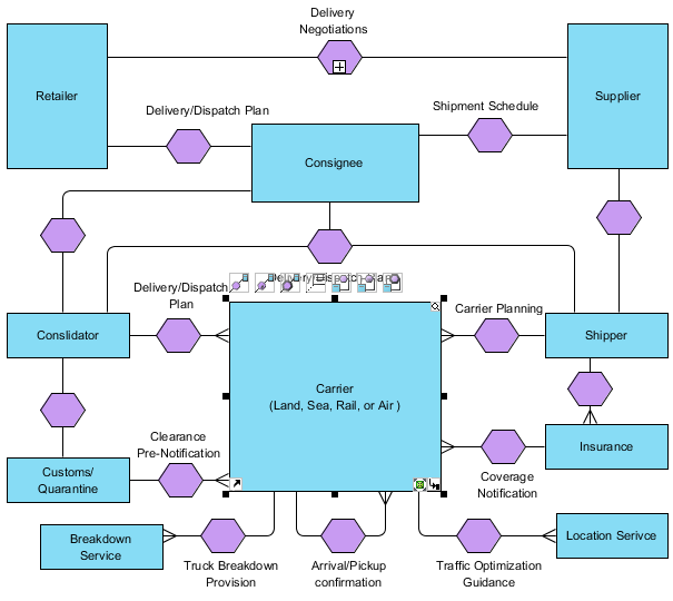 Conversation Diagram - BPMN Diagrams - Unified Modeling Language Tool