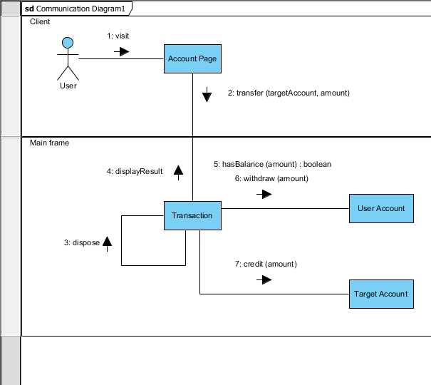 Communication diagram uml 2 diagrams uml modeling tool communication diagram ccuart Images