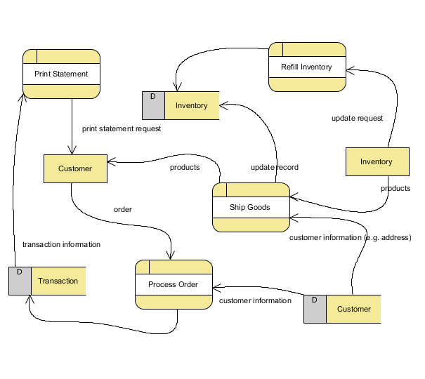 Data flow diagram trading system
