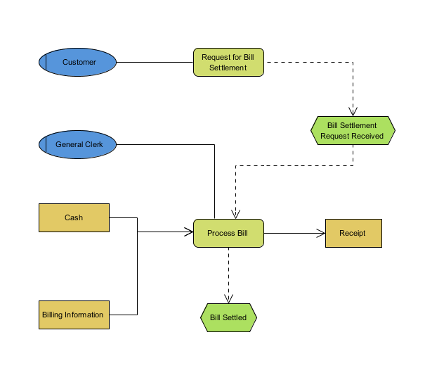 Epc diagram bpmn diagrams unified modeling language tool epc diagram ccuart Image collections