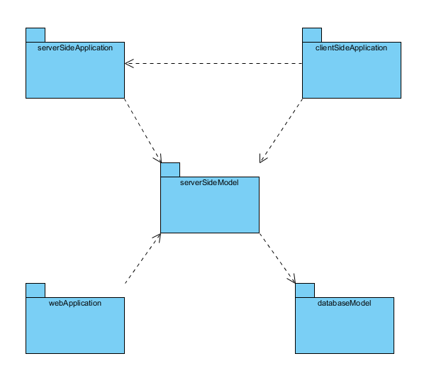 Package diagram uml 2 diagrams uml modeling tool package diagram ccuart Image collections