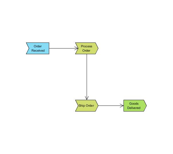 Process Map Diagram - BPMN Diagrams - Unified Modeling Language Tool