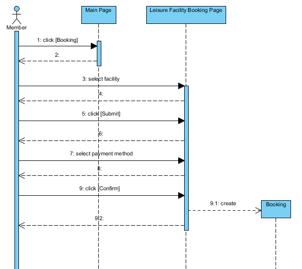 sequence diagram - Define Uml Diagram