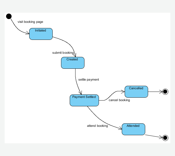 state machine diagram - uml diagrams - unified modeling ... state diagram sample