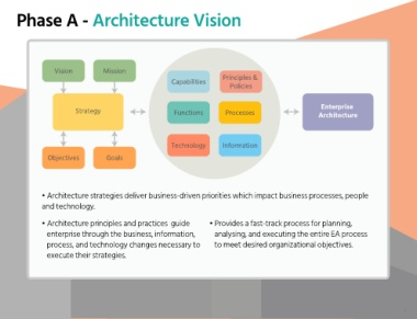 enterprise architecture phases Enterprise architecture and sdlc phases i couldn't help noticing some similarities between systems development life cycle and the enterprise architecture layers and views the text describes business context, conceptual, logical and implementation layers.