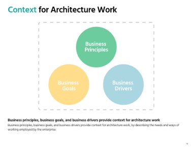 Page 14 visual paradigm enterprise architecture preliminary phase context for architecture work business principles business business goals drivers business principles business goals and business drivers provide context ccuart Images