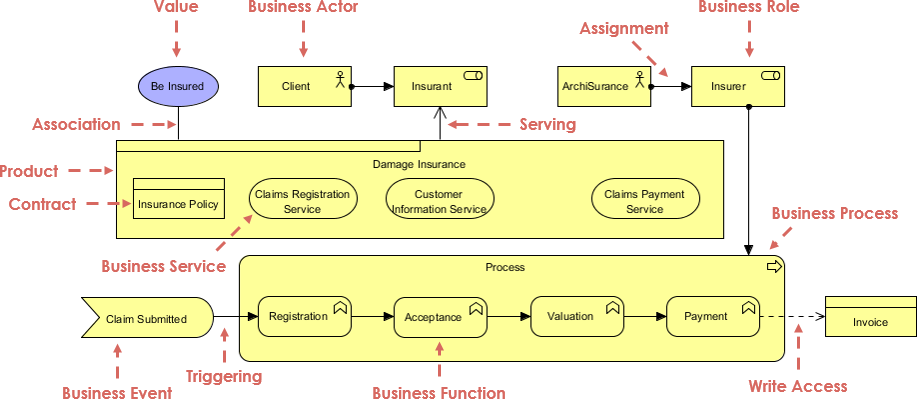 ArchiMate business layer