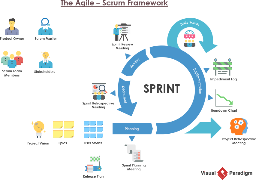 The agile scrum framework