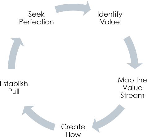 5 steps Lean Approach