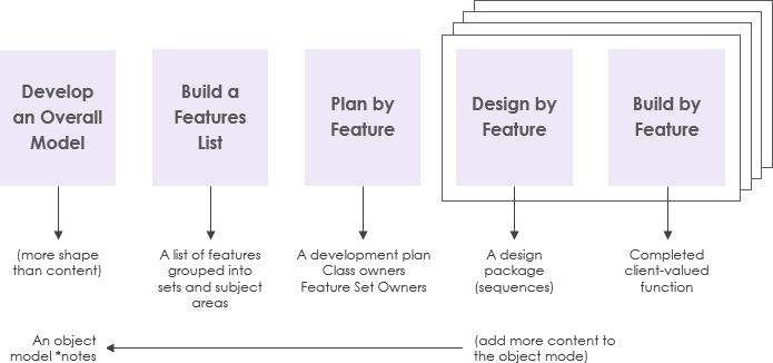 Feature Driven Development (FDD)