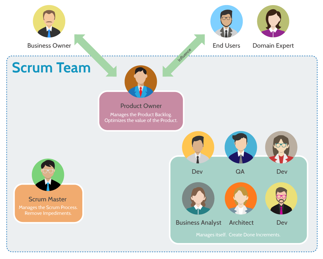 What is Scrum Team