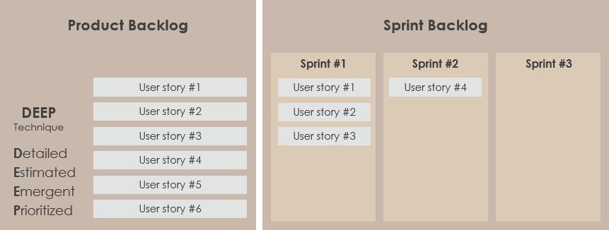 Product backlog vs Scrum backlog