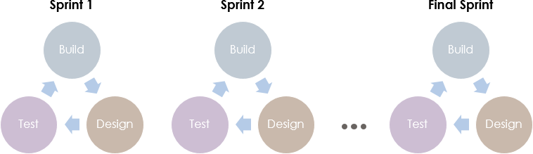 Agile scrum sprint