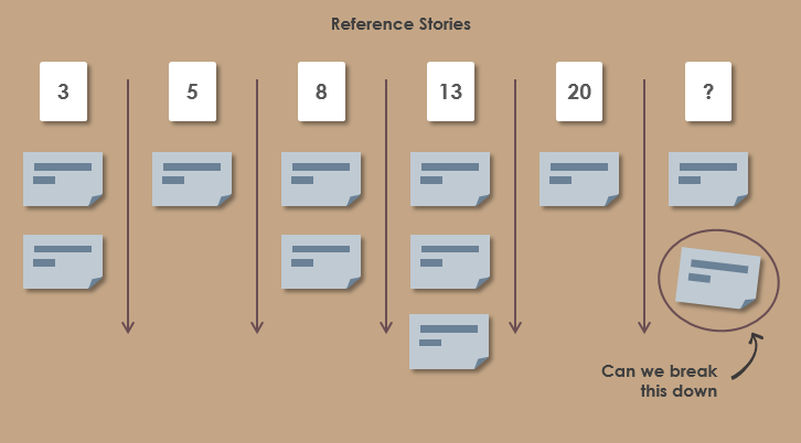 Agile Estimation Reference Stories