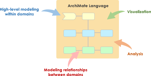 Why ArchiMate