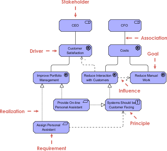ArchiMate motivation extension