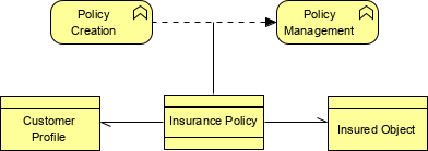 ArchiMate directed association example