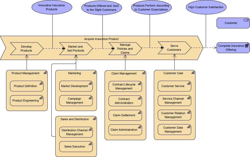 ArchiMate value stream example