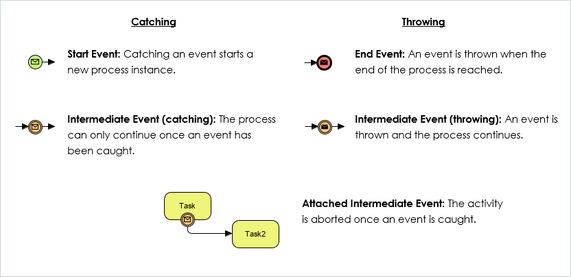 BPMN catch vs throw event