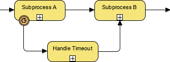 BPMN symbol - Sub-process