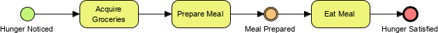 Simple BPMN diagram example
