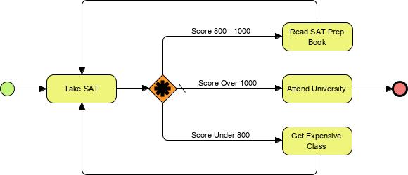 complex decision gateway example