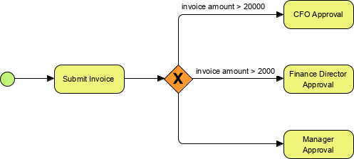 exclusive gateway example