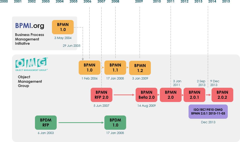evolution of BPMN