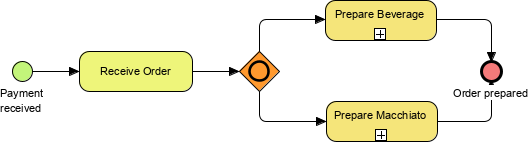 inclusive gateway example