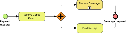 Parellel gateway example