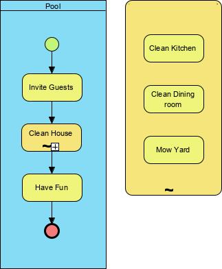 BPMN Ad-hoc example