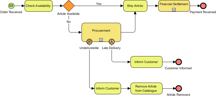 BPMN business process diagram example