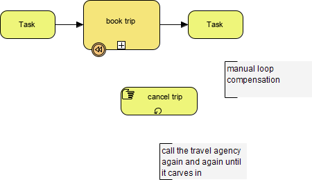 BPMN compensation example
