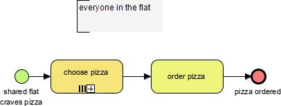BPMN pizza ordering example