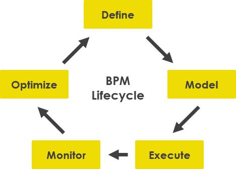 BPMN lifecycle