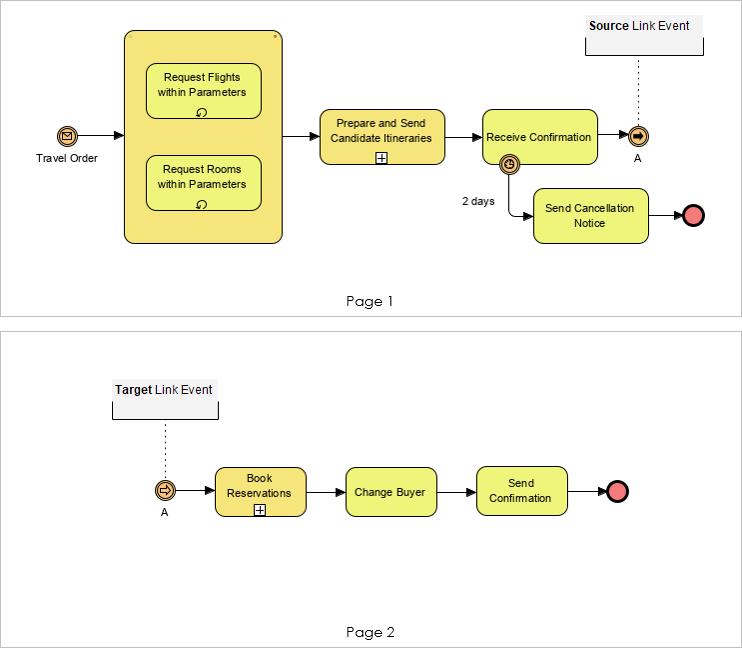 BPMN link event example