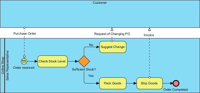 As-is BPMN bpd diagram