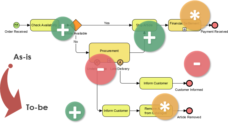 As-is To-be business process model