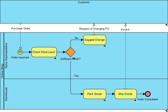 To-be BPMN bpd diagram