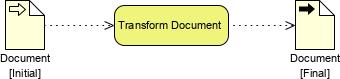 BPMN data input output example