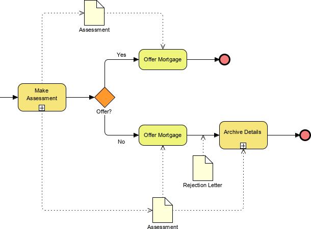 BPMN data object example