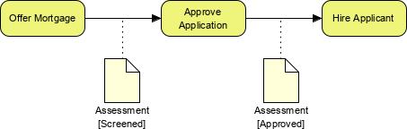 BPMN data object flow example