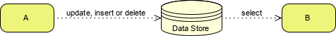 BPMN datastore example